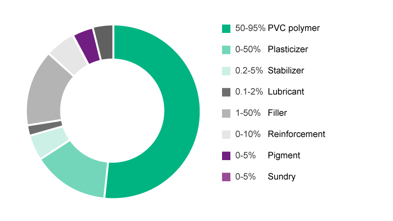 Pie-Chart showing average content of substances in PVC.