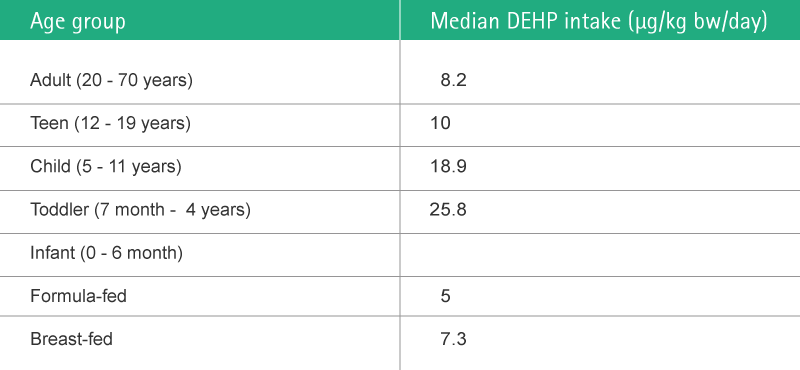 Table depicting median DEHP intake per age group.