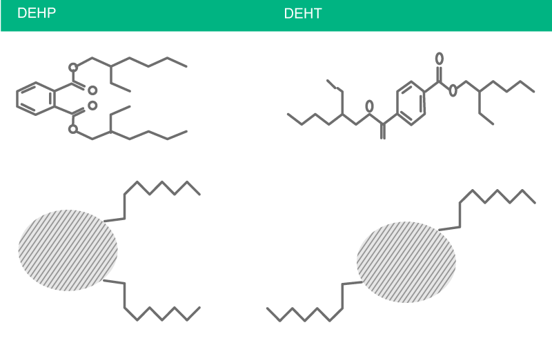 Illustration of the chemical structure of DEHT (Di-(2-ethylhexyl)-terephthalate) and DEHP.