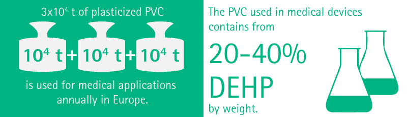 More than 200 tons of plasticized PVC is used for medical applications in Europe each year. The PVC used in medical devices contains from 20-40% DEHP by weight.