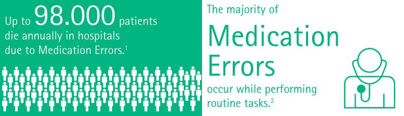 Up to 98.000 patients die annually in hospitals due to Medication Errors. The majority of Medication Errors occur while performing routine tasks.