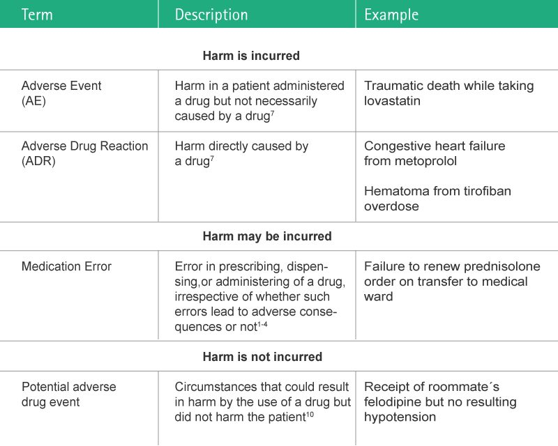 Table describing consequences of medication errors ranging from harmless to serious to fatal.