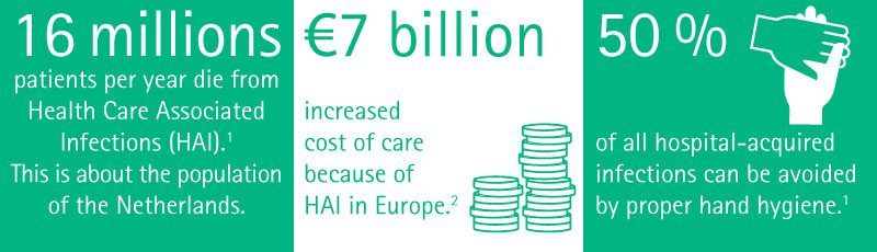 16 millions patients per year die from Health care Associated Infections (HAI). 61 % of healtcare professionals do not clean their hands correctly. 50 % of all hospital-acquired infections can be avoided by proper hand hygiene. HAI affect 7 of out of 100 hospitalized patients in Europe. €7 billion increased cost of care because of HAI in Europe.