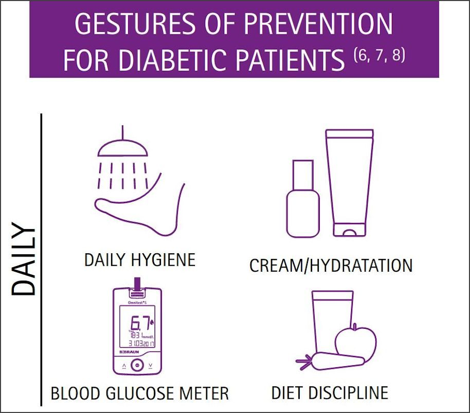 Gestures of prevention for diabetic patients