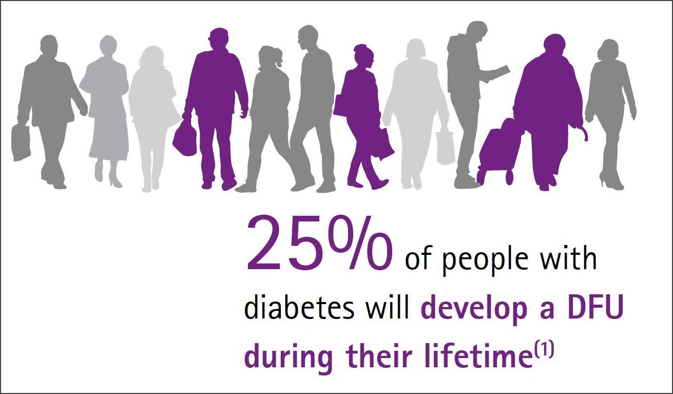 25% of people with diabetes will develop a DFU during their lifetime