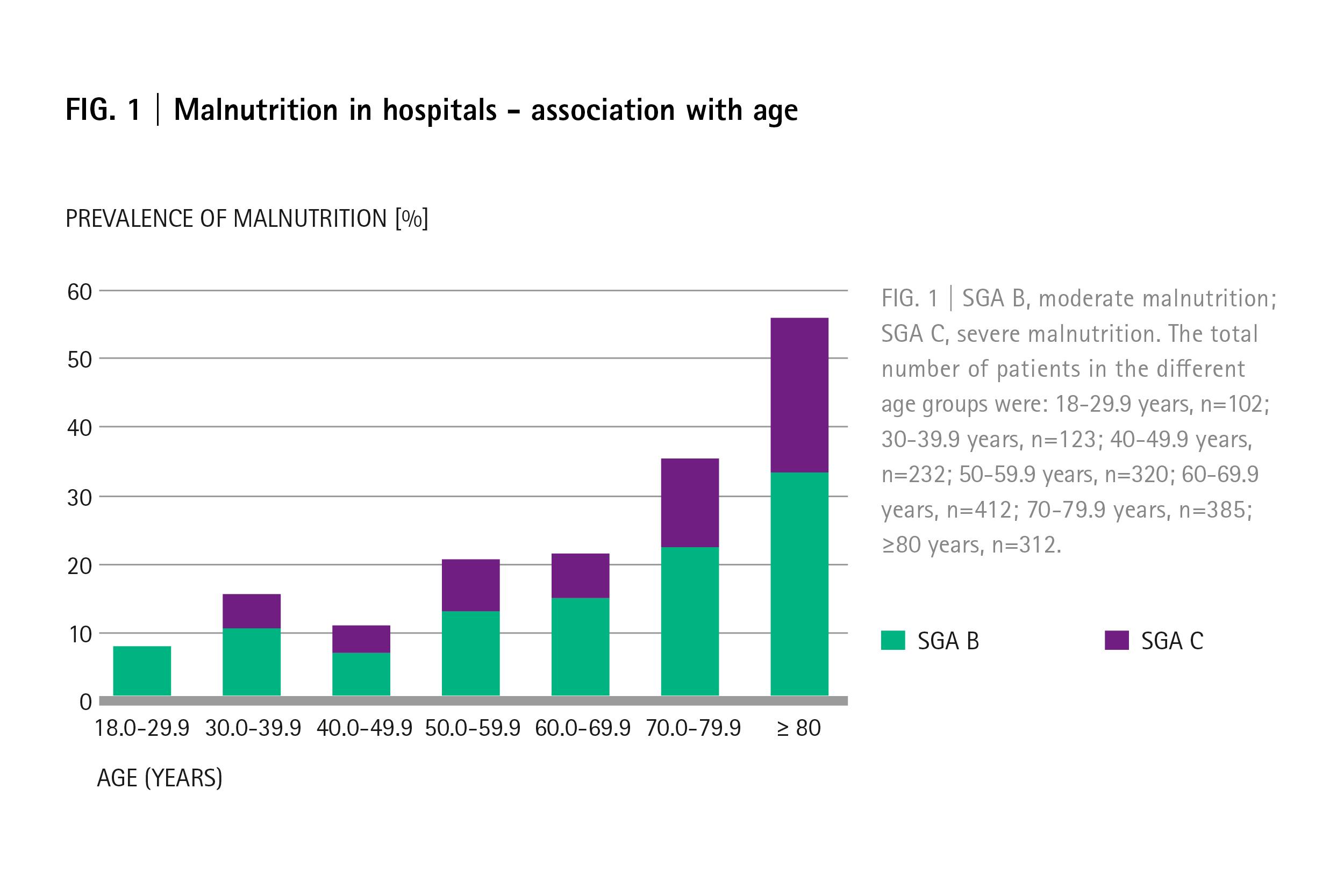 Nutrition in corona patients